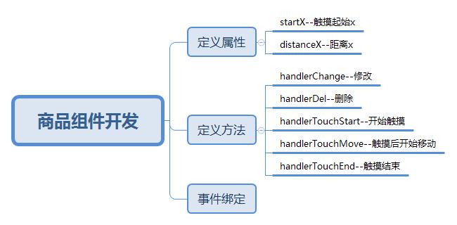 商品组件开发.png