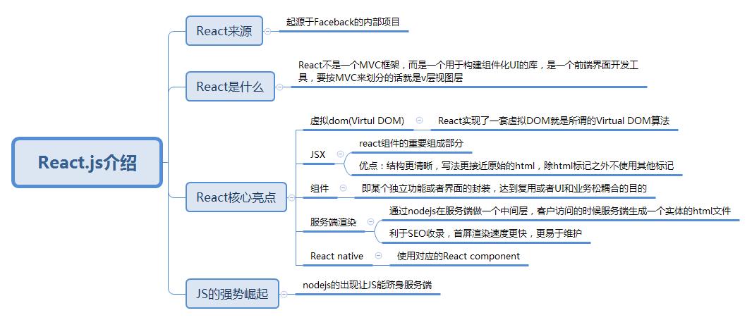 React.js介绍.png